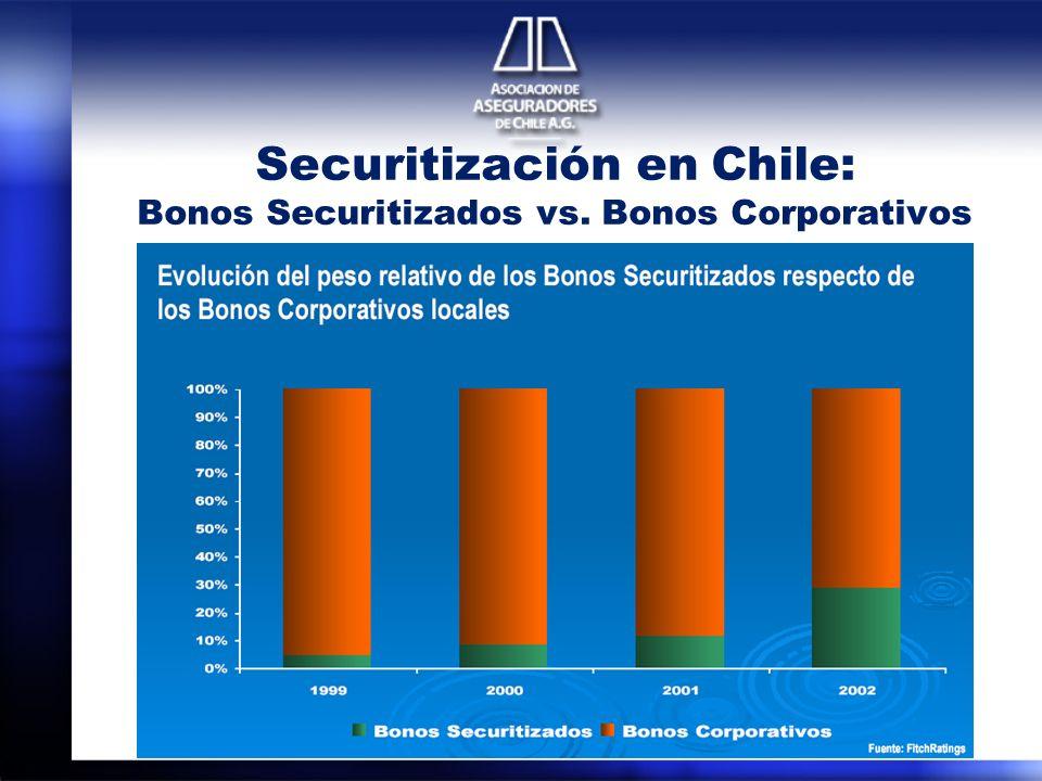 Securitización en Chile: Bonos Securitizados vs. Bonos Corporativos
