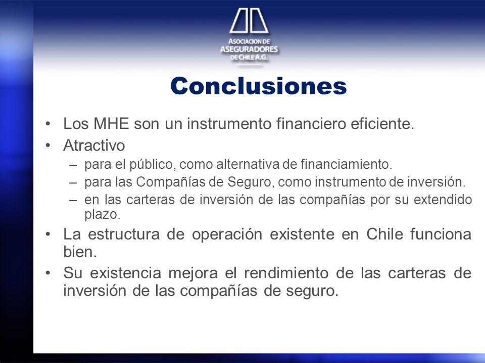 Conclusiones Los MHE son un instrumento financiero eficiente.