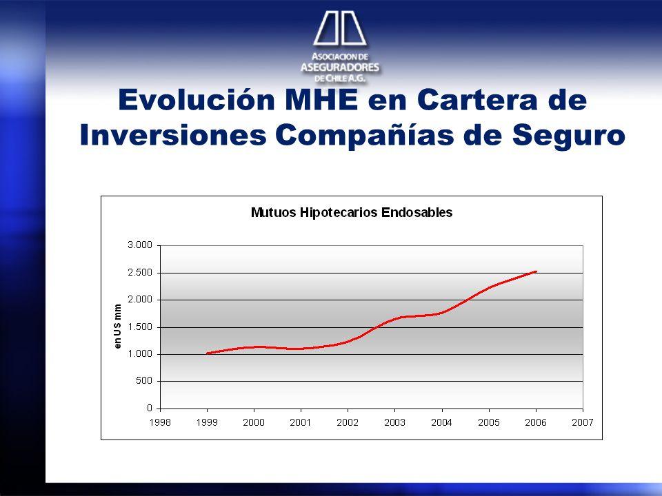 Evolución MHE en Cartera de Inversiones Compañías de Seguro