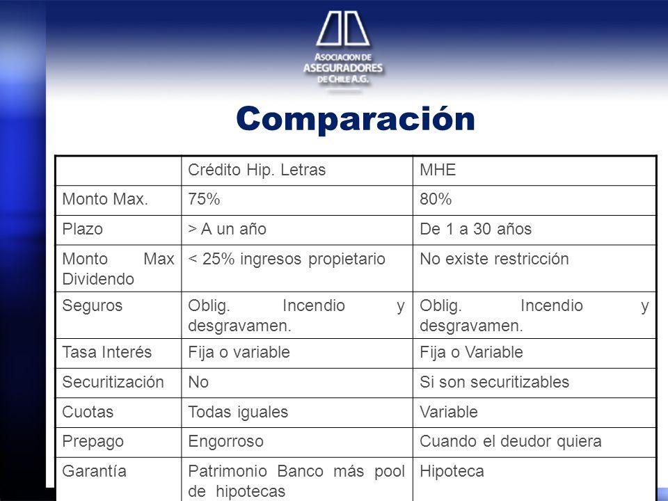 Comparación Crédito Hip. Letras MHE Monto Max. 75% 80% Plazo