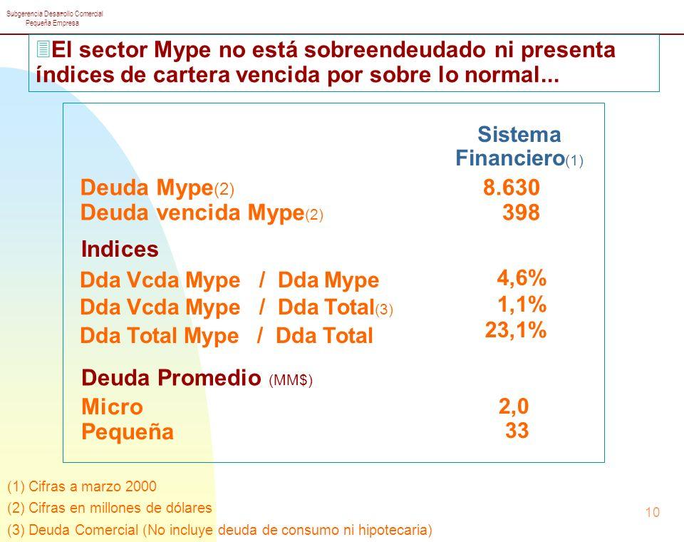 El sector Mype no está sobreendeudado ni presenta índices de cartera vencida por sobre lo normal...