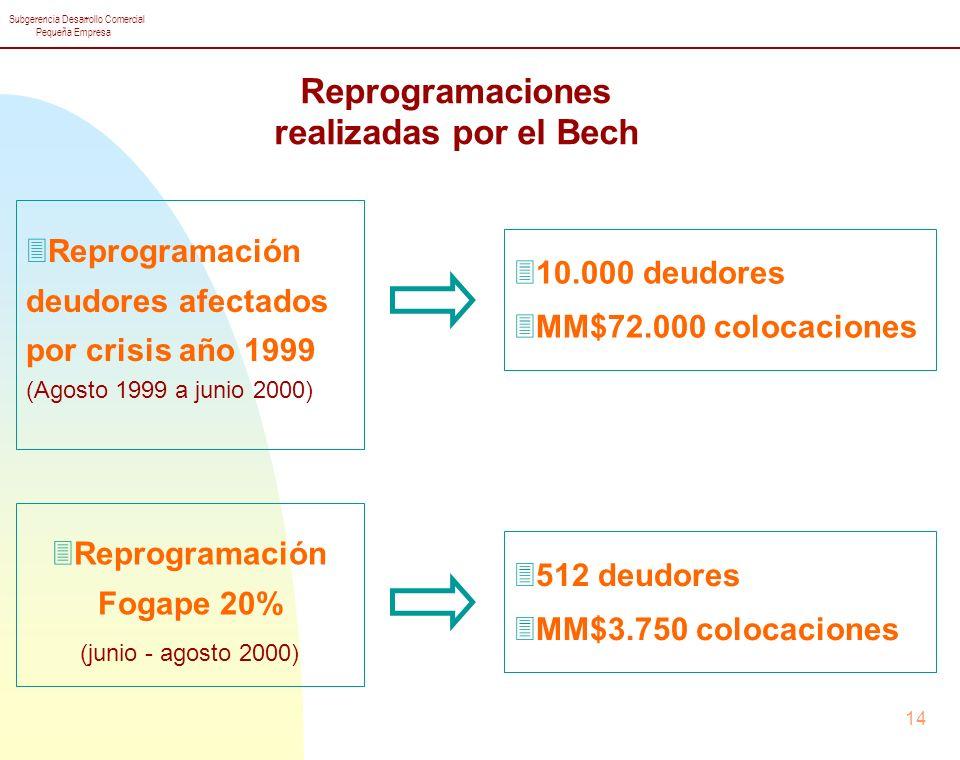 Reprogramaciones realizadas por el Bech Reprogramación Fogape 20%