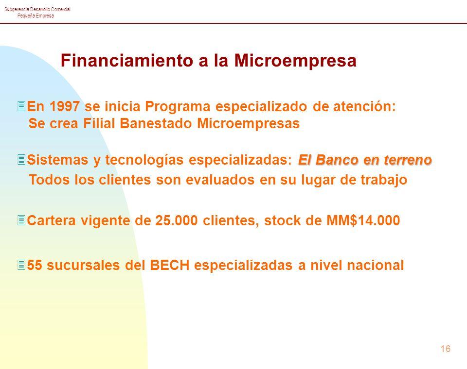 Financiamiento a la Microempresa