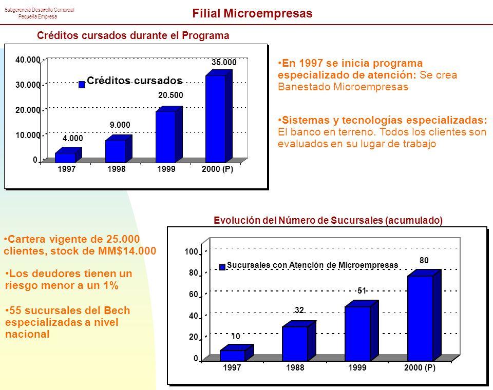 Filial Microempresas Créditos cursados durante el Programa. 4.000. 9.000. 20.500. 35.000. 10.000.