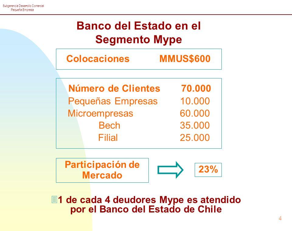 Banco del Estado en el Segmento Mype