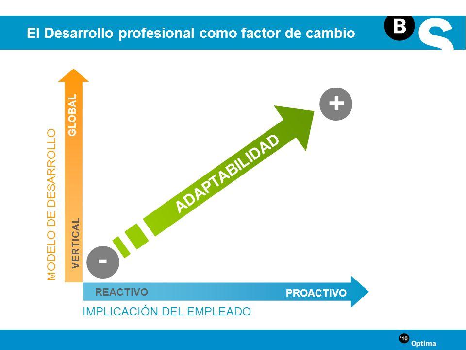 + - ADAPTABILIDAD El Desarrollo profesional como factor de cambio