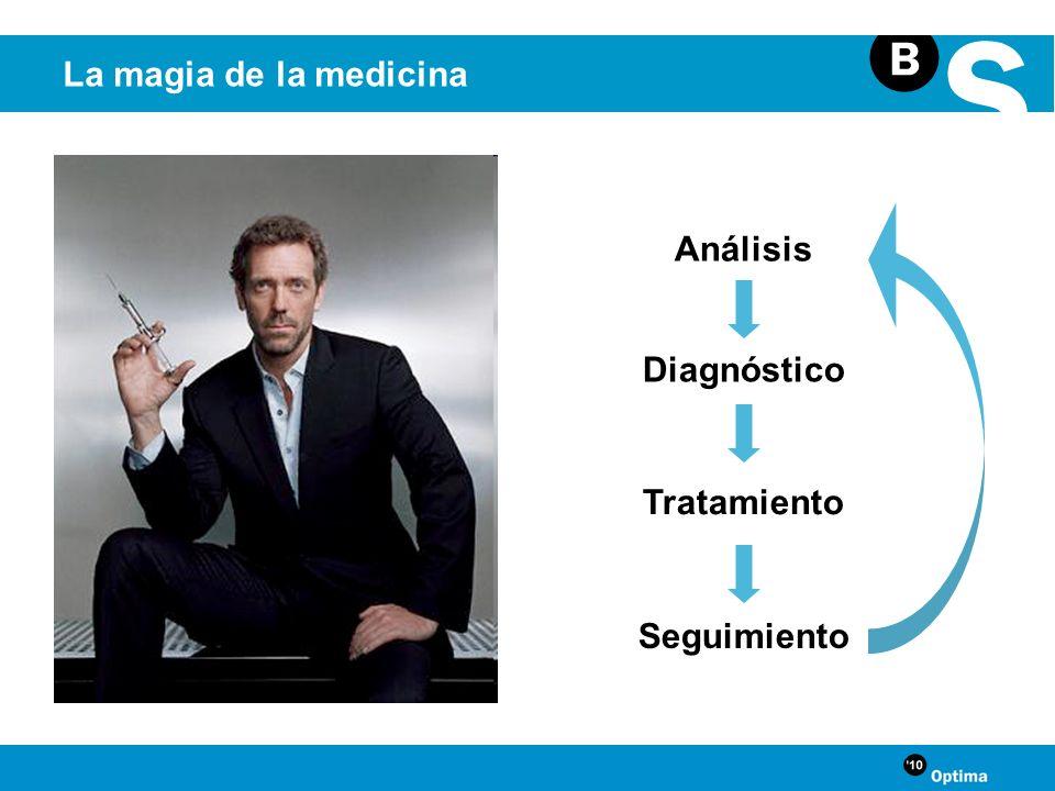 Análisis Diagnóstico Tratamiento Seguimiento