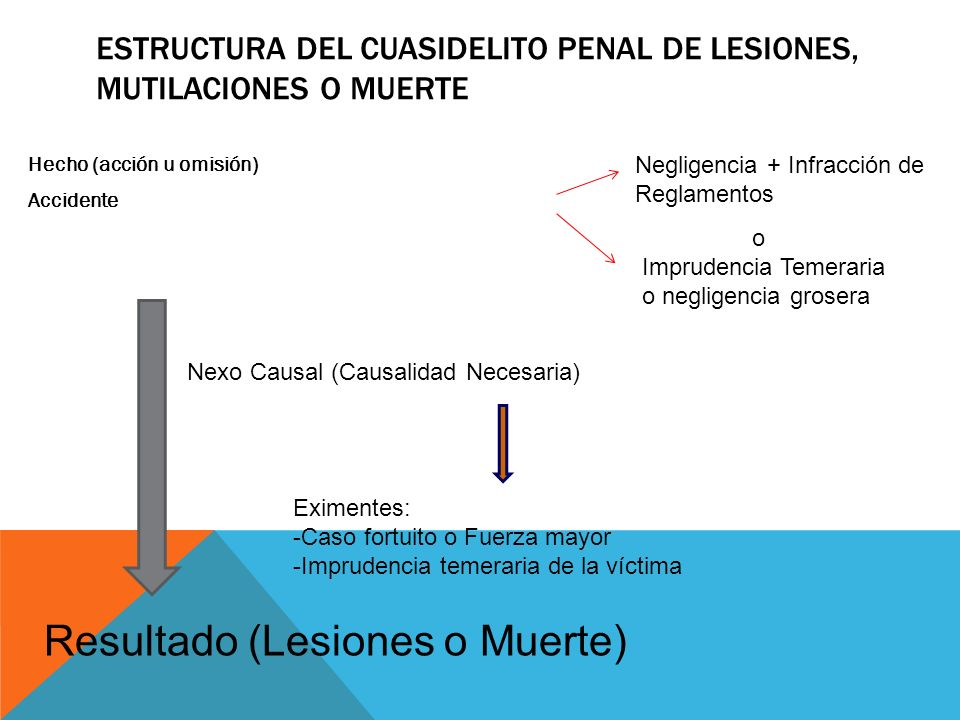 Estructura del CuasiDelito PENAL de lesiones, MUTILACIONES O muerte