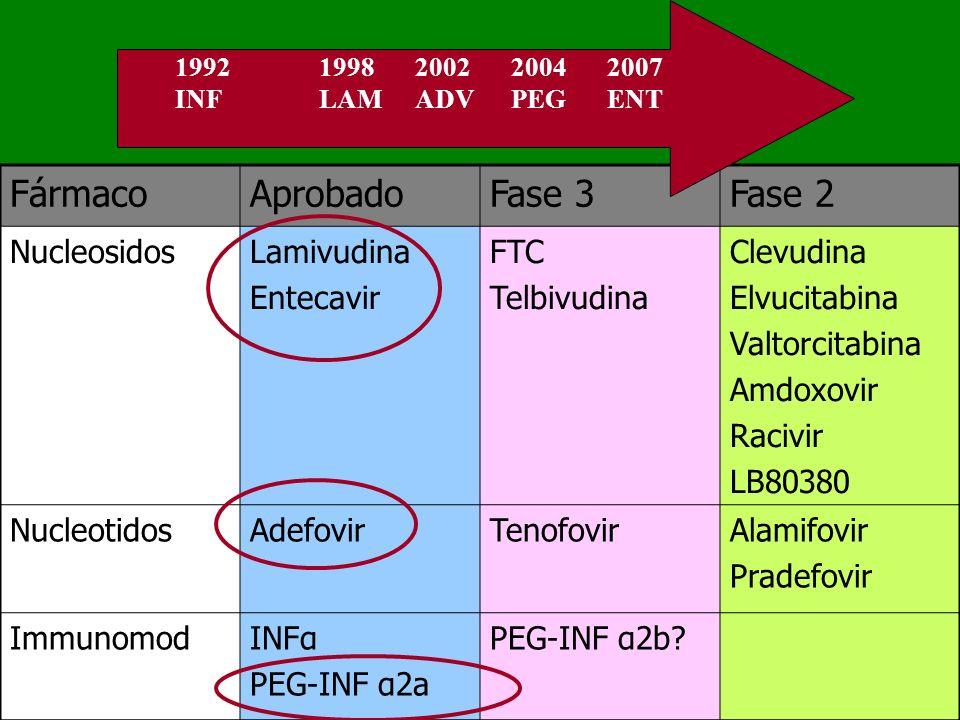 Fármaco Aprobado Fase 3 Fase 2 Nucleosidos Lamivudina Entecavir FTC