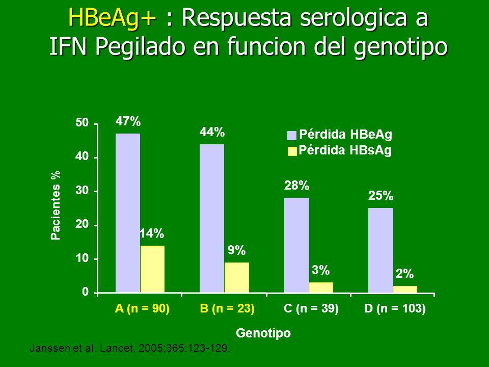 HBeAg+ : Respuesta serologica a IFN Pegilado en funcion del genotipo
