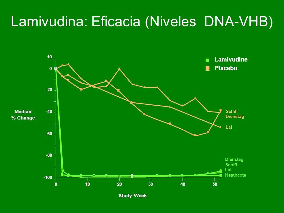 Lamivudina: Eficacia (Niveles DNA-VHB)