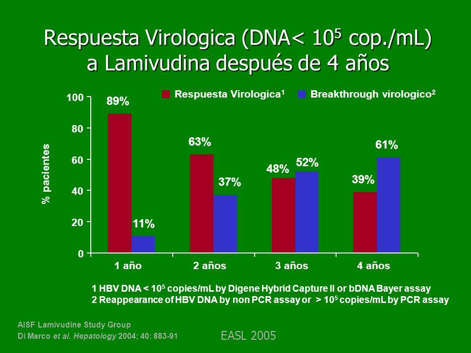 Respuesta Virologica (DNA< 105 cop