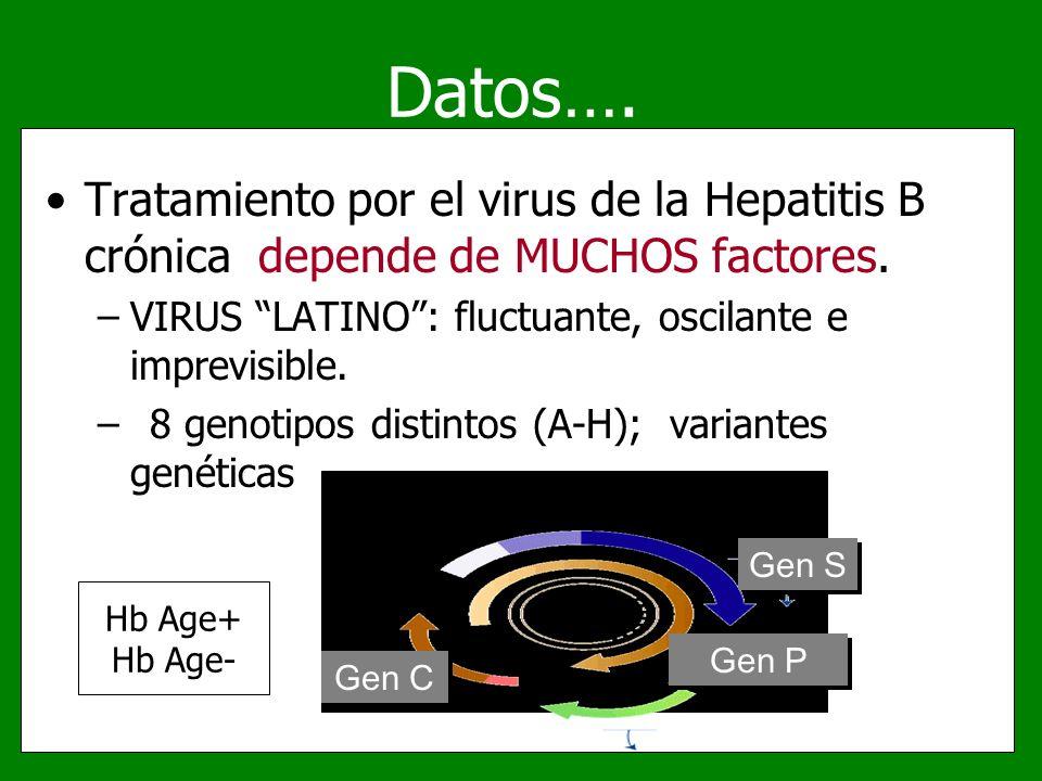 Datos…. Tratamiento por el virus de la Hepatitis B crónica depende de MUCHOS factores. VIRUS LATINO : fluctuante, oscilante e imprevisible.