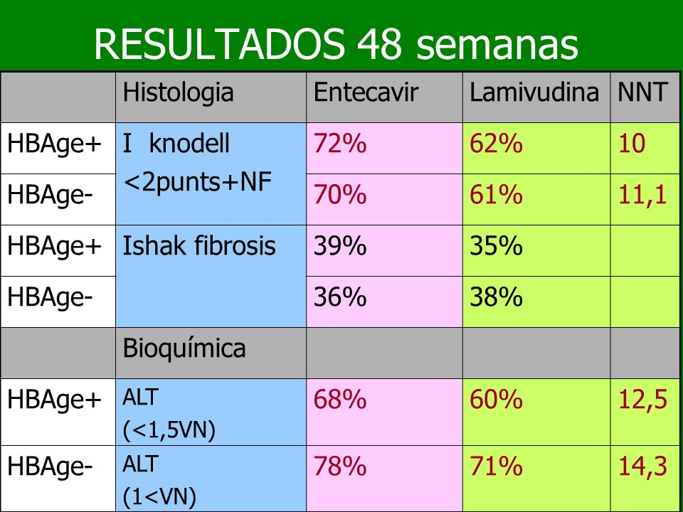 RESULTADOS 48 semanas Histologia Entecavir Lamivudina NNT HBAge+