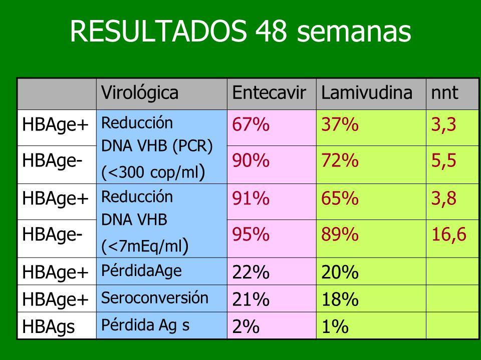 RESULTADOS 48 semanas Virológica Entecavir Lamivudina nnt HBAge+ 67%