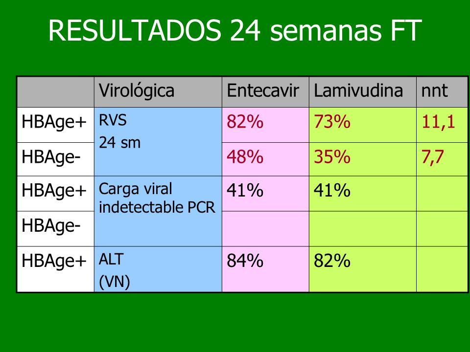 RESULTADOS 24 semanas FT Virológica Entecavir Lamivudina nnt HBAge+