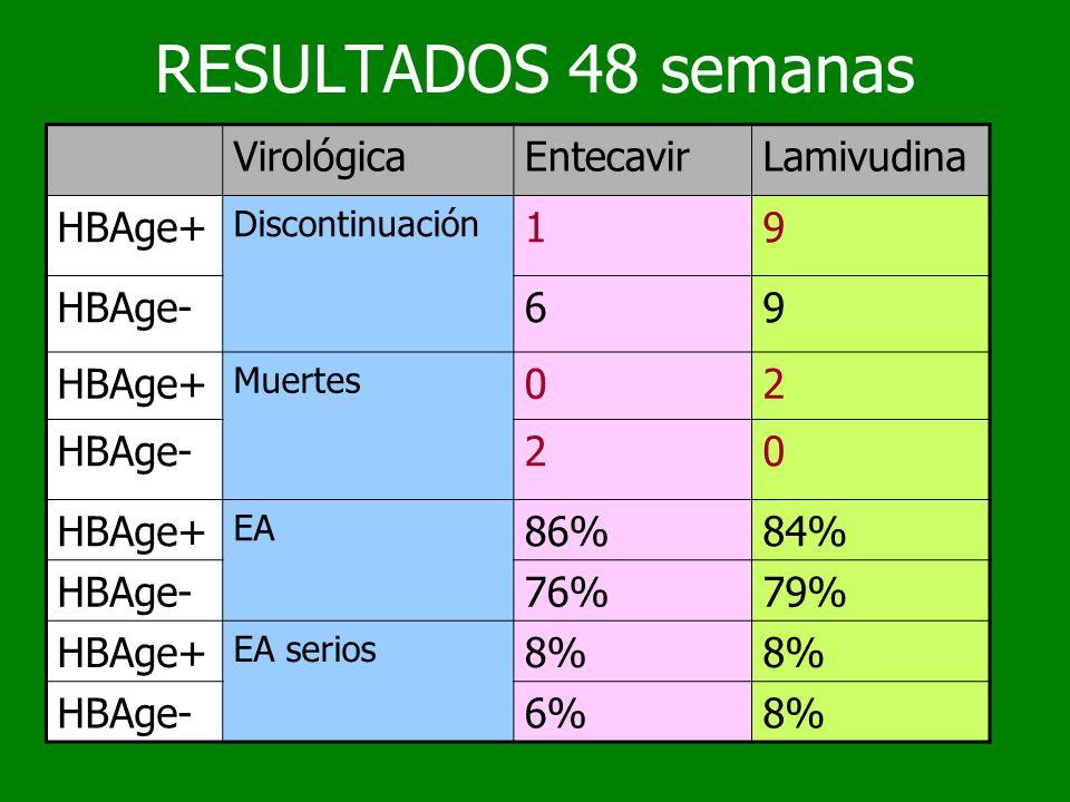 RESULTADOS 48 semanas Virológica Entecavir Lamivudina HBAge+ 1 9
