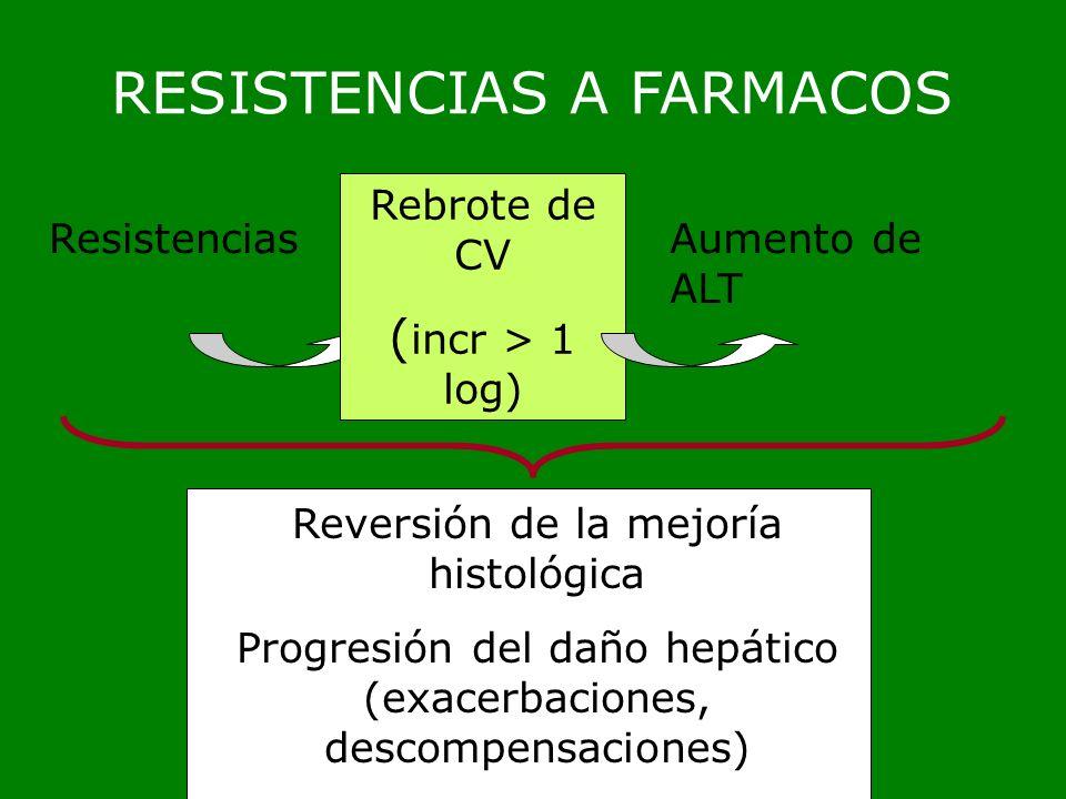 RESISTENCIAS A FARMACOS