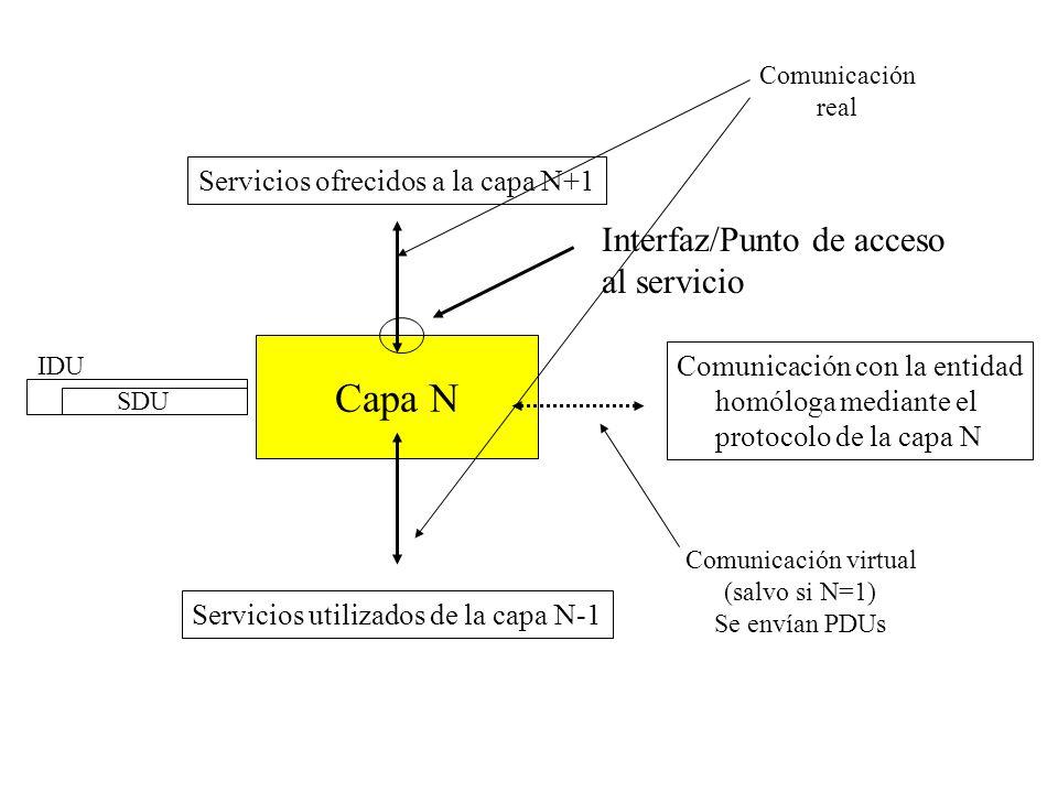 Capa N Interfaz/Punto de acceso al servicio