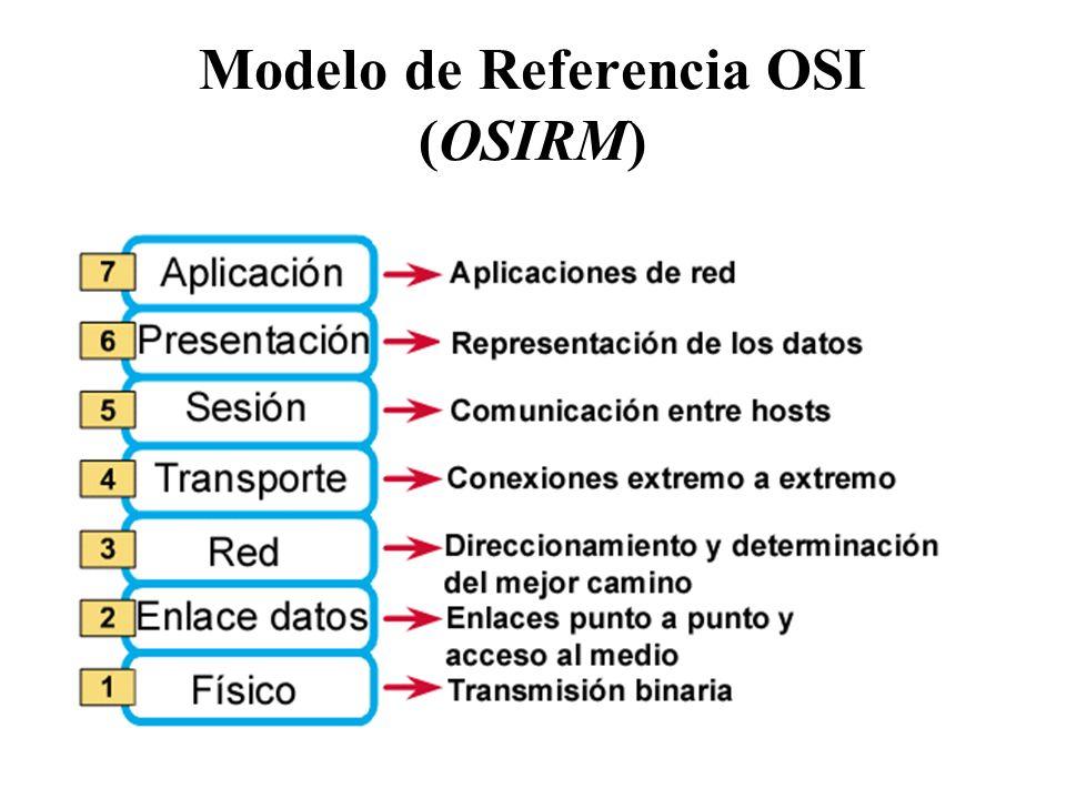 Modelo de Referencia OSI (OSIRM)
