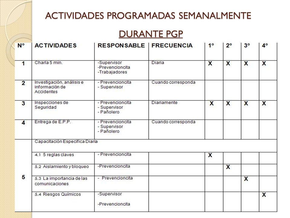 ACTIVIDADES PROGRAMADAS SEMANALMENTE