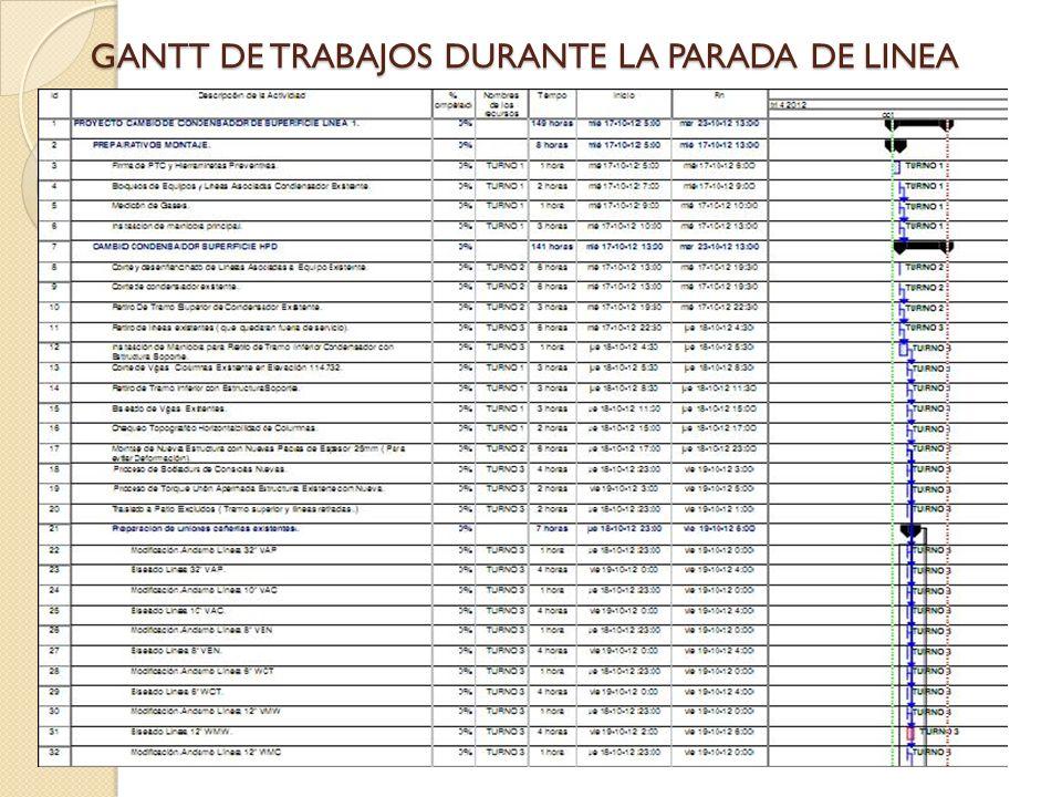 GANTT DE TRABAJOS DURANTE LA PARADA DE LINEA