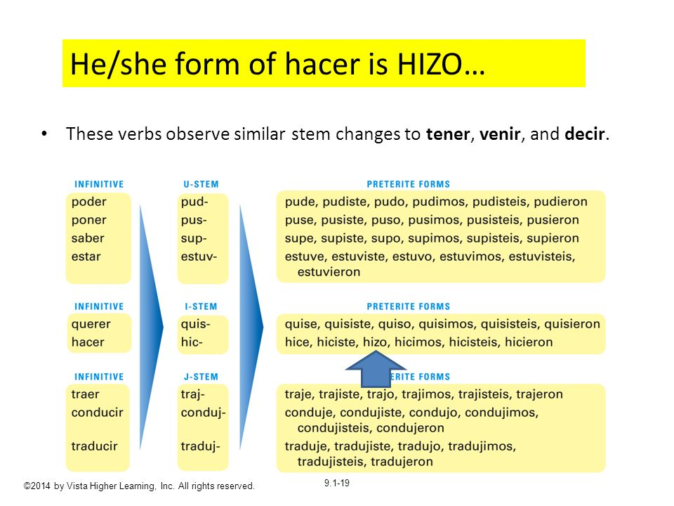 He/she form of hacer is HIZO…