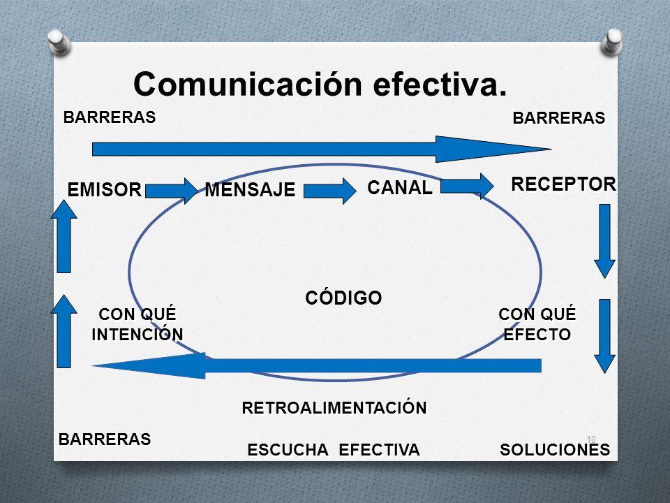 Comunicación efectiva.