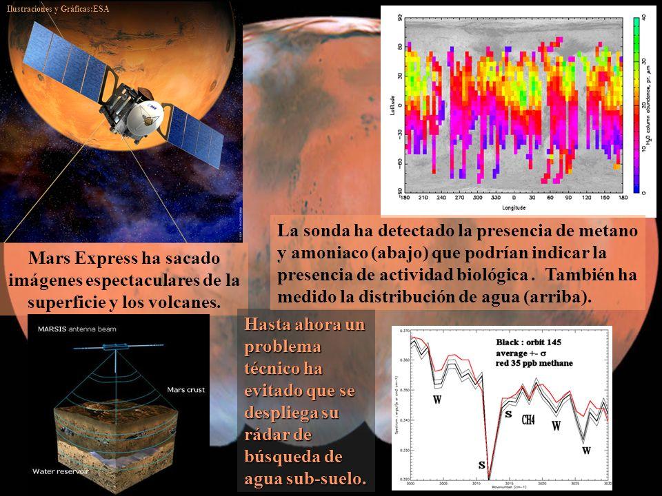Ilustraciones y Gráficas:ESA