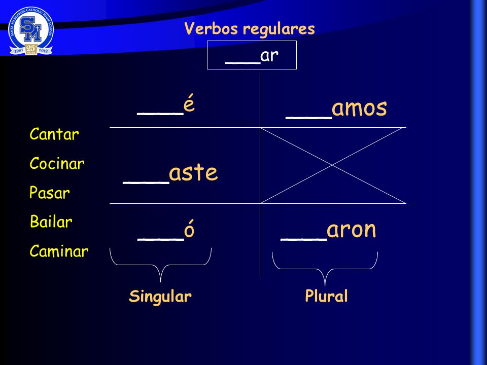 ___é ___amos ___aste ___ó ___aron ___ar Verbos regulares Cantar