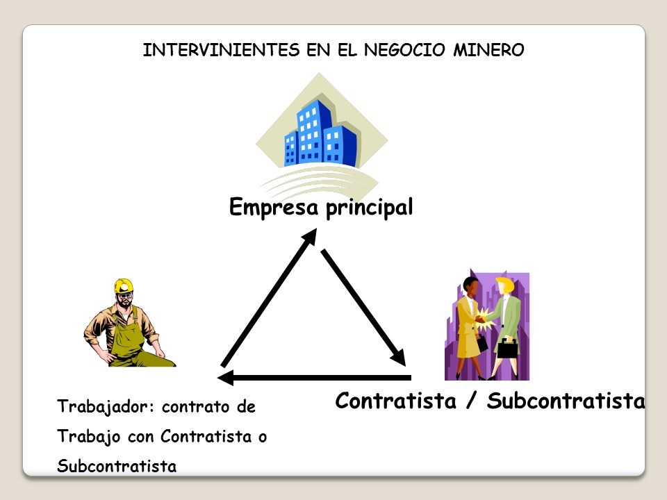 INTERVINIENTES EN EL NEGOCIO MINERO Contratista / Subcontratista