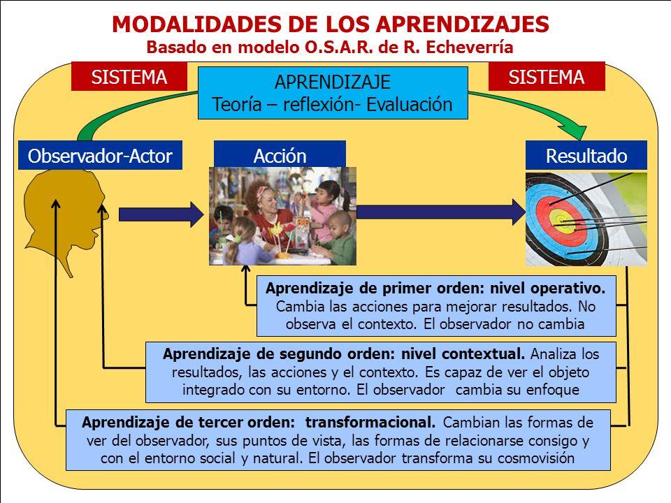 MODALIDADES DE LOS APRENDIZAJES