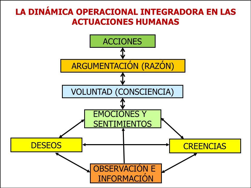 LA DINÁMICA OPERACIONAL INTEGRADORA EN LAS ACTUACIONES HUMANAS