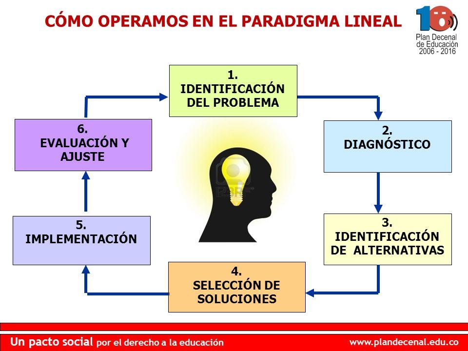 CÓMO OPERAMOS EN EL PARADIGMA LINEAL