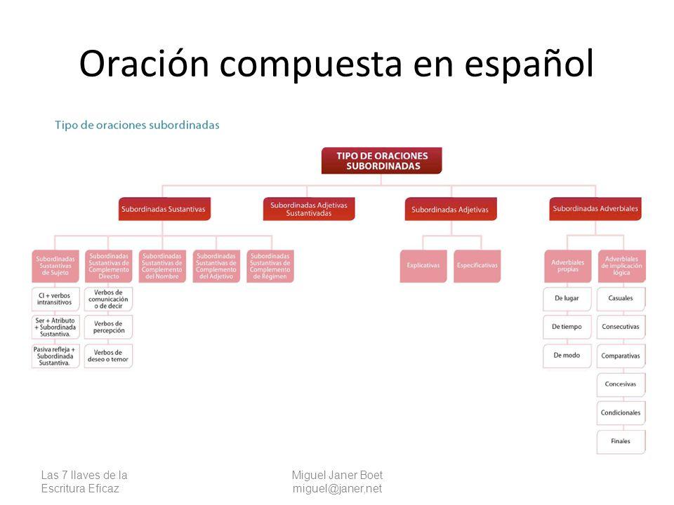 Oración compuesta en español