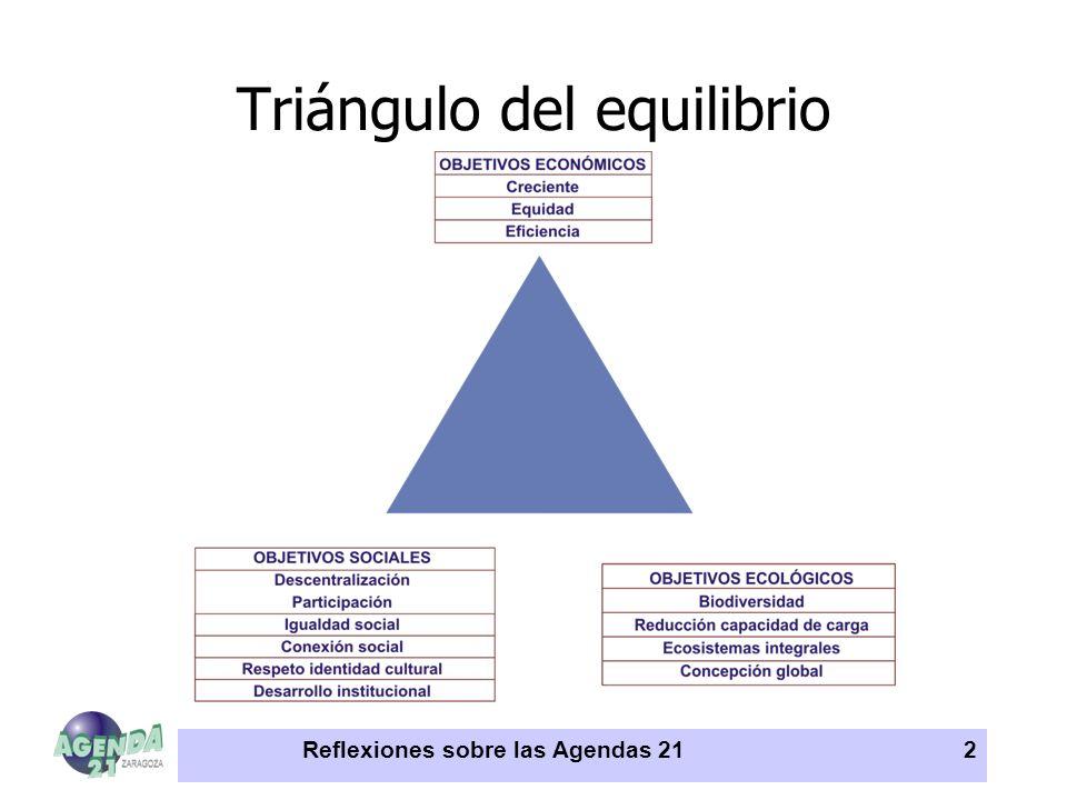 Triángulo del equilibrio