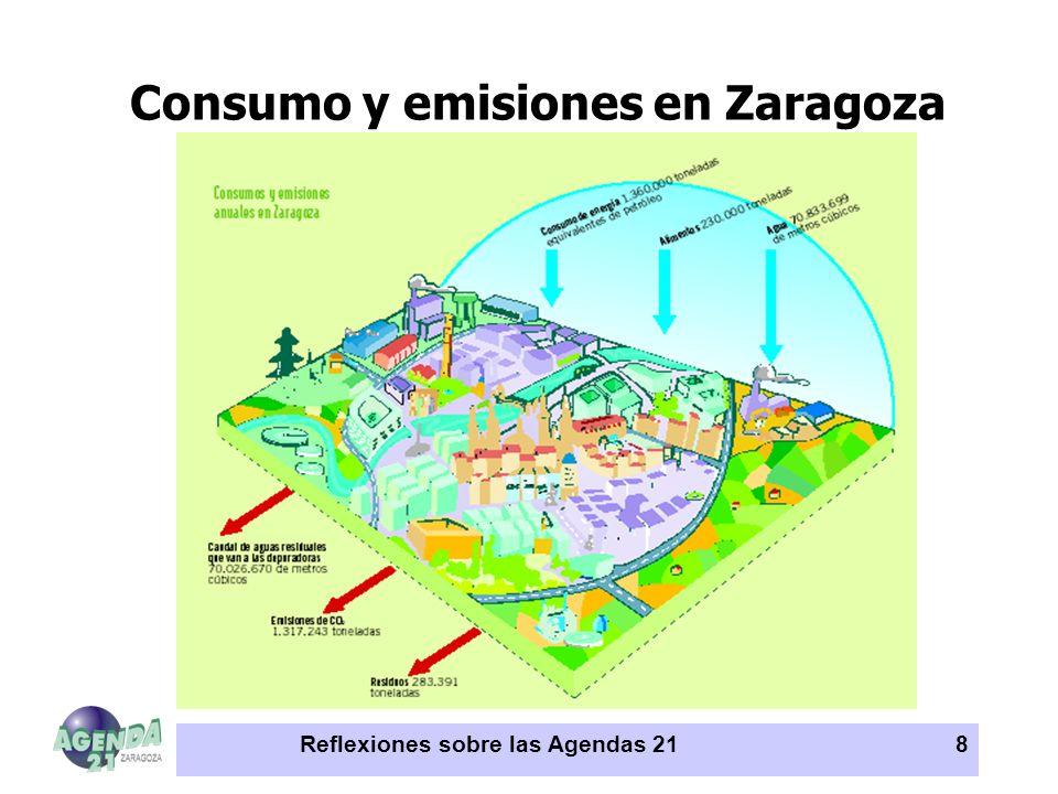 Consumo y emisiones en Zaragoza