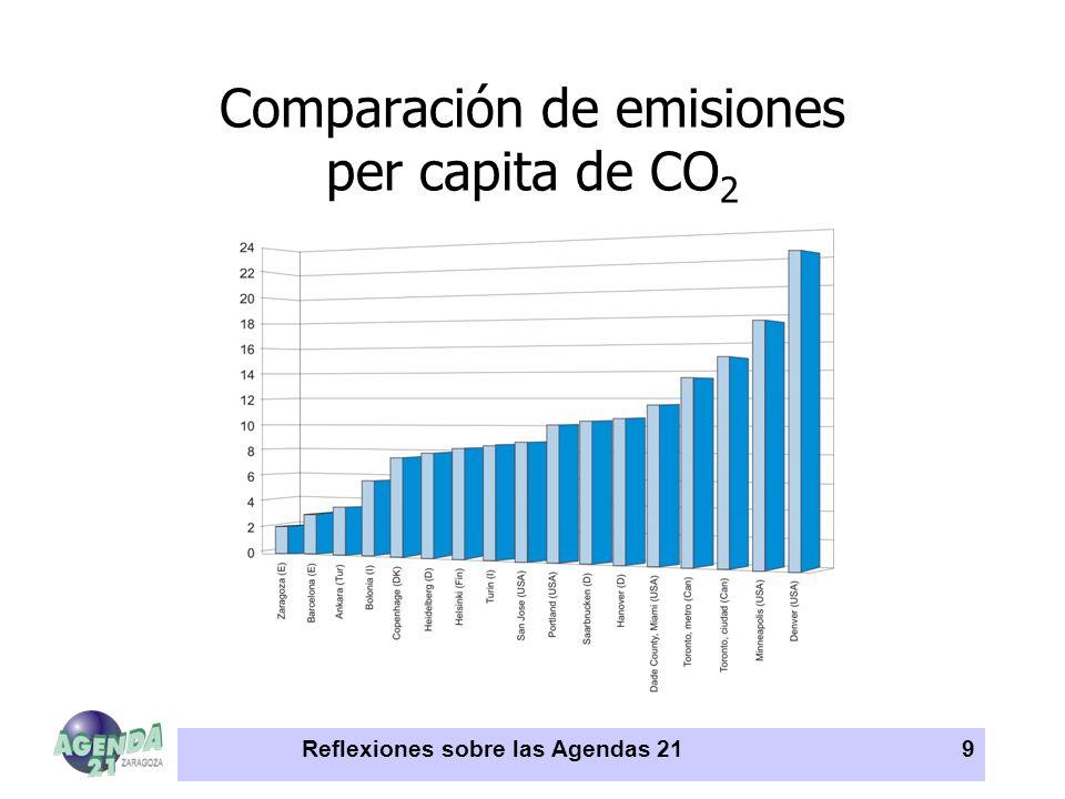 Comparación de emisiones per capita de CO2