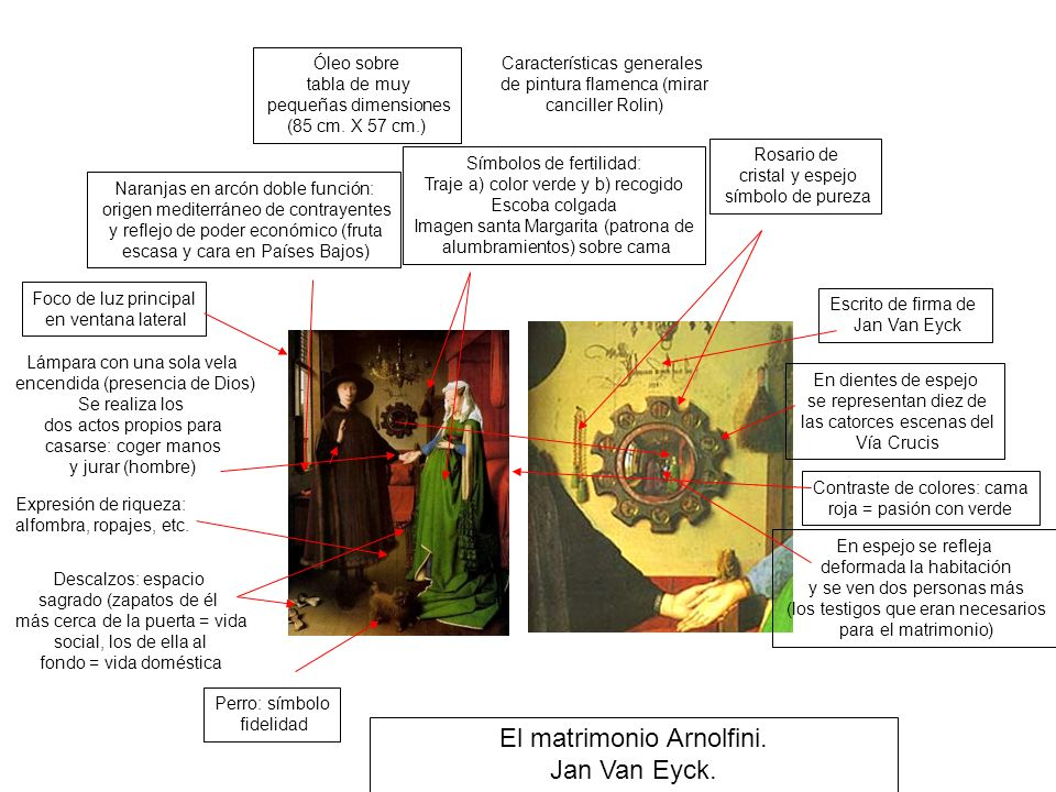 El matrimonio Arnolfini. Jan Van Eyck.