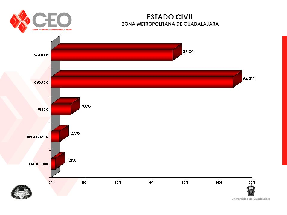 ESTADO CIVIL ZONA METROPOLITANA DE GUADALAJARA