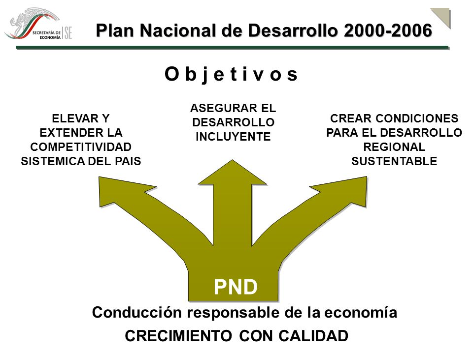PND O b j e t i v o s Plan Nacional de Desarrollo 2000-2006