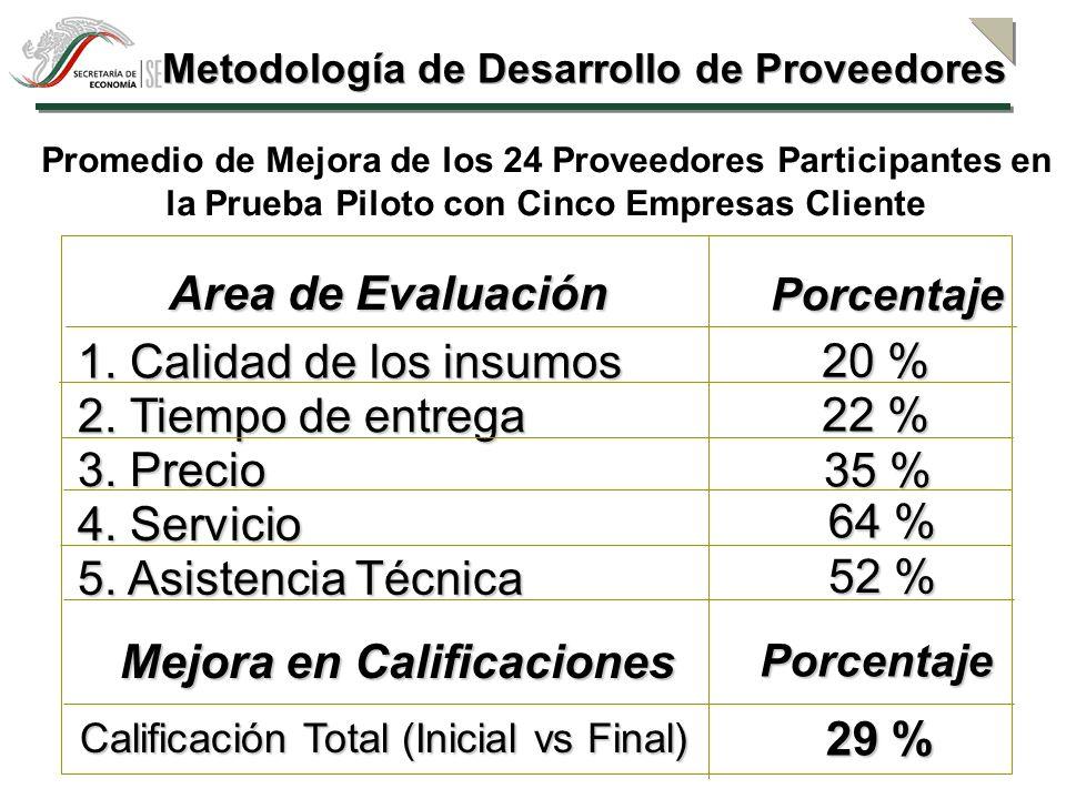 Metodología de Desarrollo de Proveedores Mejora en Calificaciones