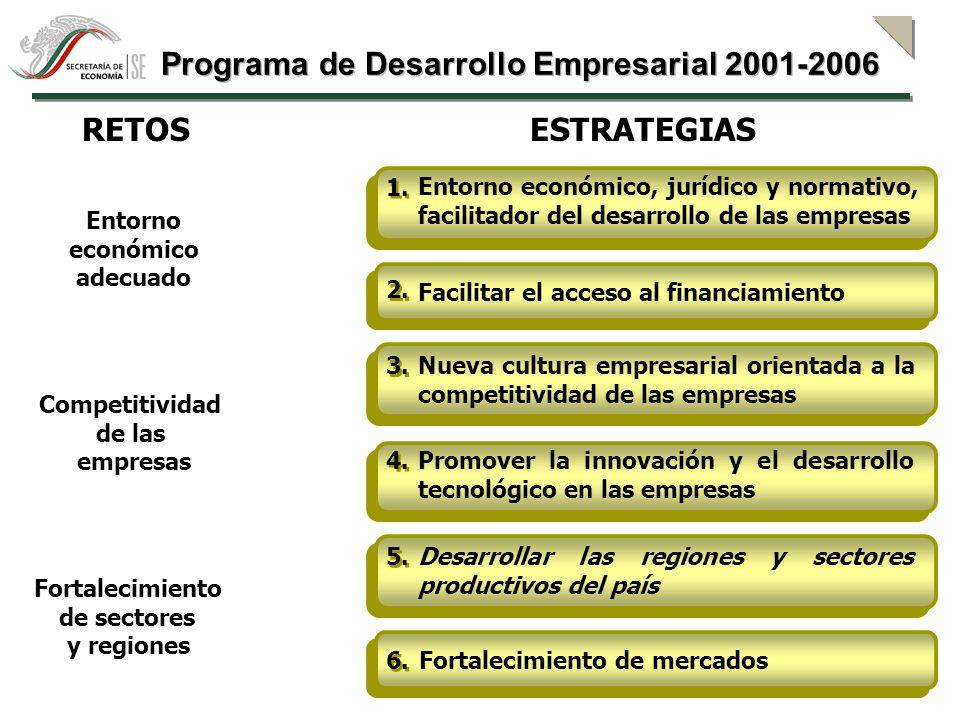 Programa de Desarrollo Empresarial 2001-2006