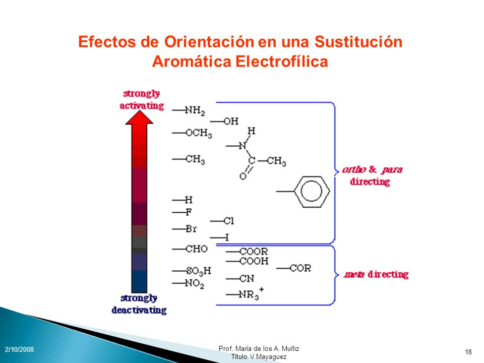 Efectos de Orientación en una Sustitución Aromática Electrofílica