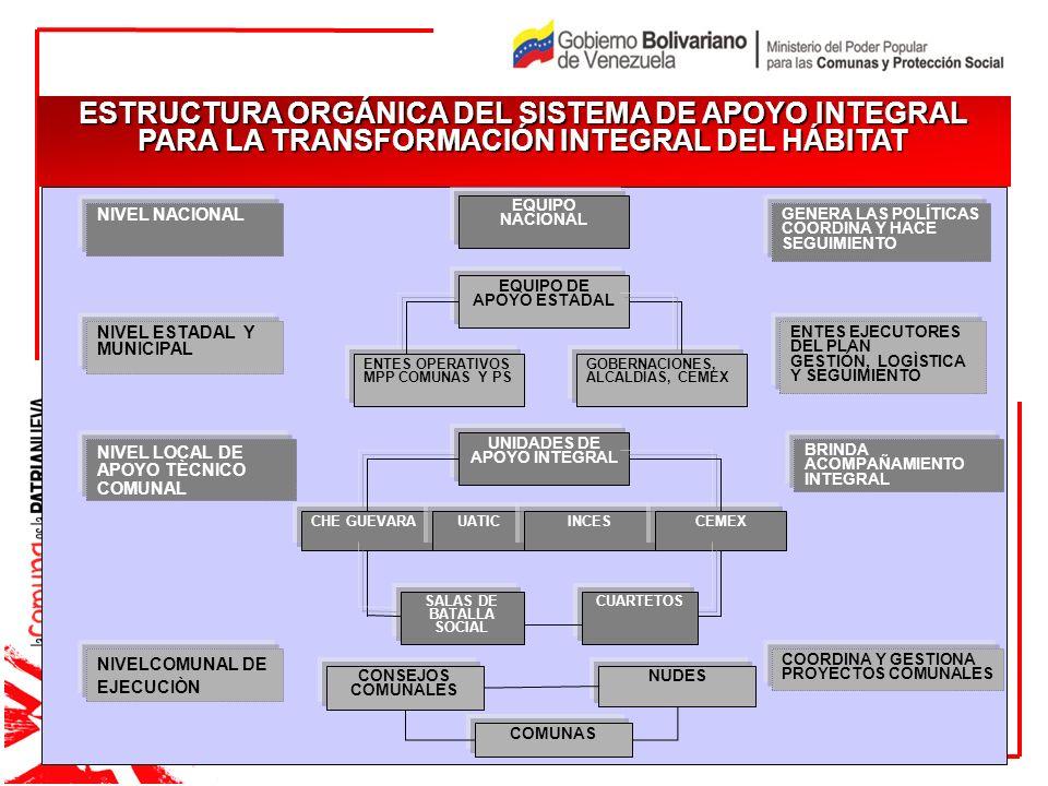 ESTRUCTURA ORGÁNICA DEL SISTEMA DE APOYO INTEGRAL PARA LA TRANSFORMACIÓN INTEGRAL DEL HÁBITAT