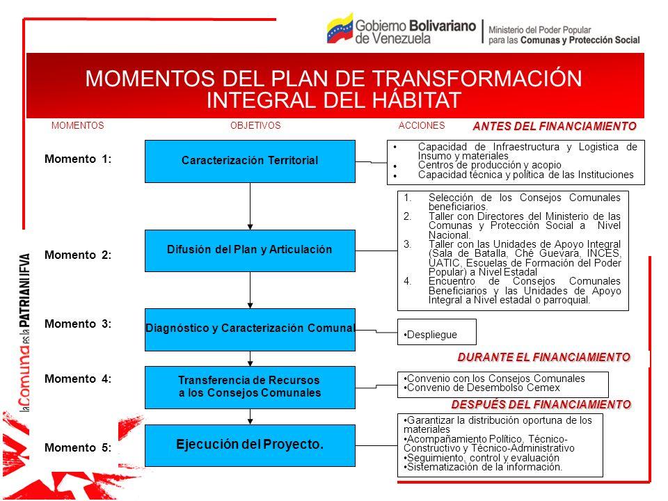 MOMENTOS DEL PLAN DE TRANSFORMACIÓN INTEGRAL DEL HÁBITAT