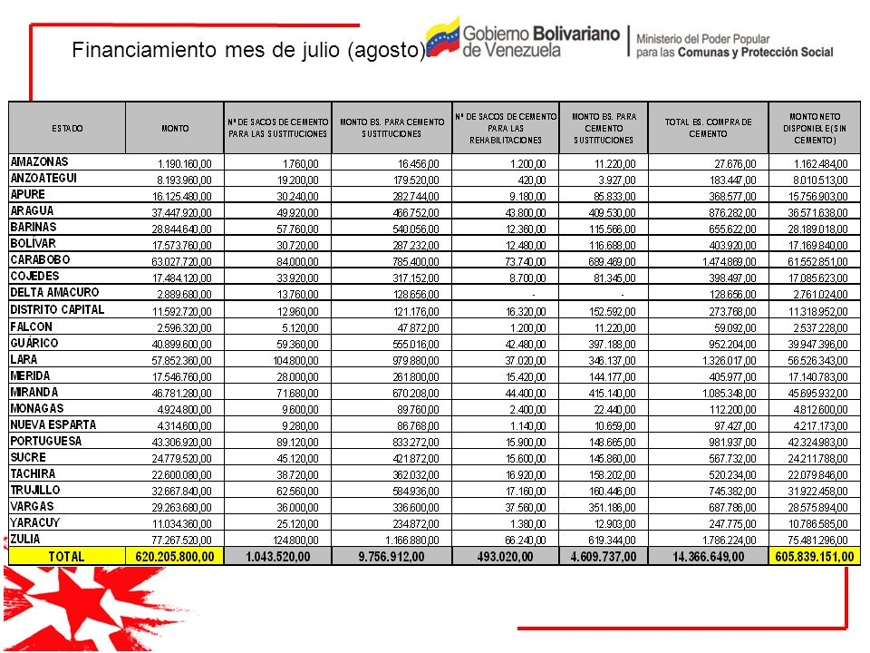 Financiamiento mes de julio (agosto):
