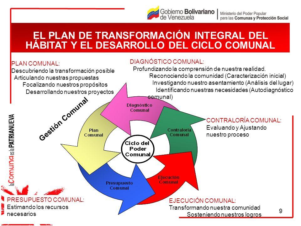 EL PLAN DE TRANSFORMACIÓN INTEGRAL DEL HÁBITAT Y EL DESARROLLO DEL CICLO COMUNAL