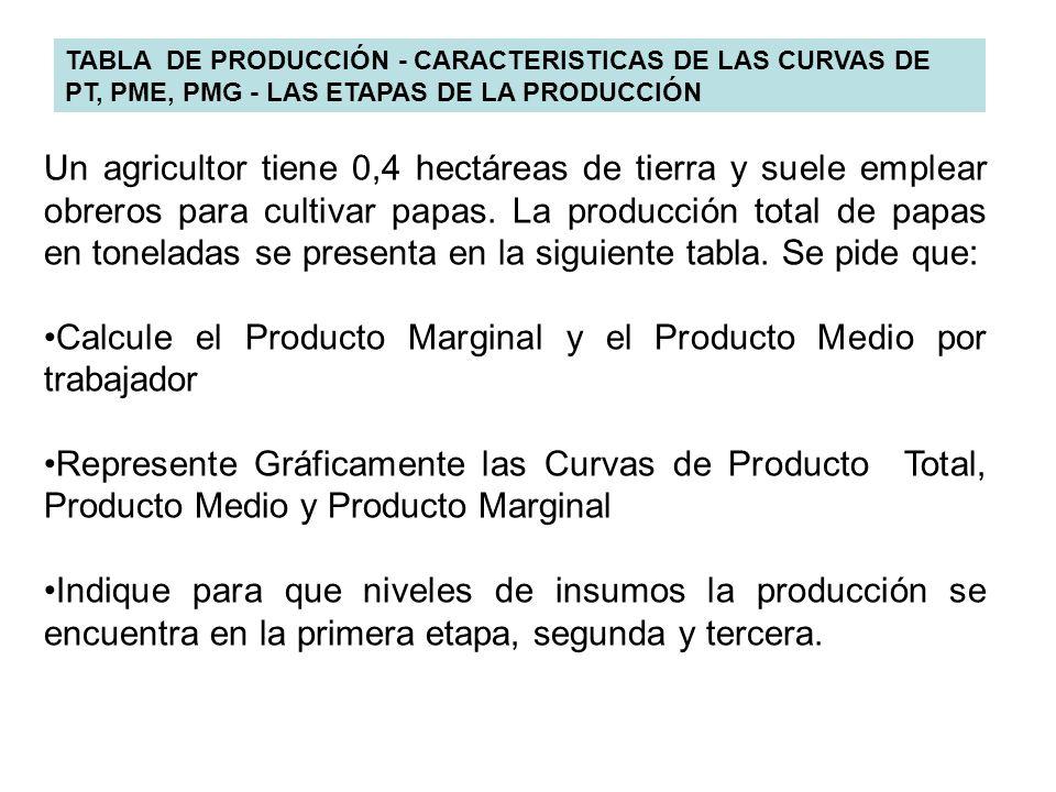 Calcule el Producto Marginal y el Producto Medio por trabajador