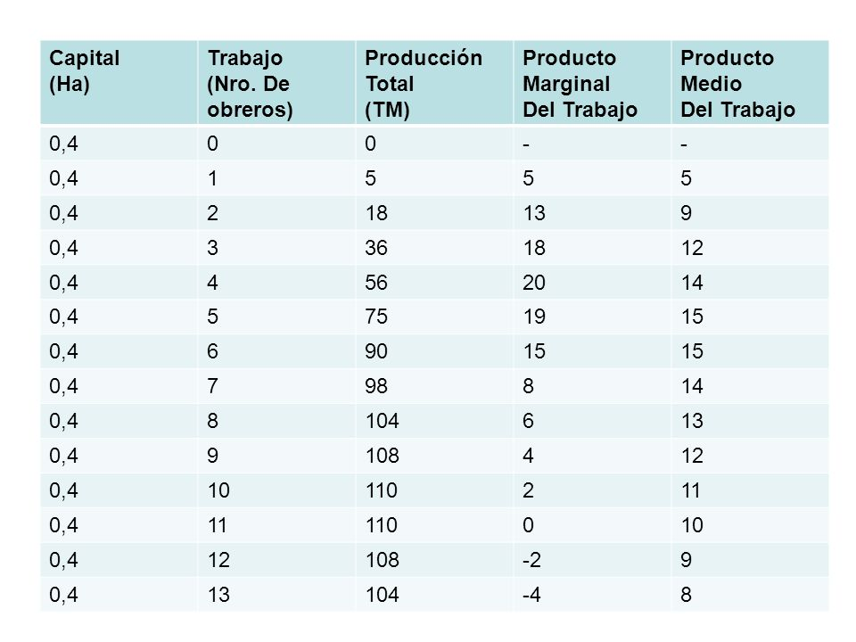Capital (Ha) Trabajo. (Nro. De obreros) Producción Total. (TM) Producto Marginal. Del Trabajo.